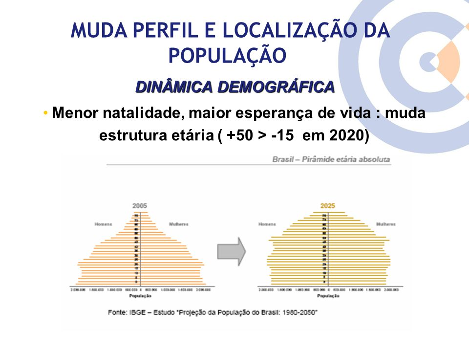 DINÂMICA DEMOGRÁFICA Menor natalidade, maior esperança de vida : muda estrutura etária ( +50 > -15 em 2020) MUDA PERFIL E LOCALIZAÇÃO DA POPULAÇÃO