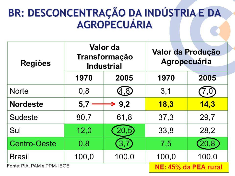 Clique para editar o estilo do título mestre BR: DESCONCENTRAÇÃO DA INDÚSTRIA E DA AGROPECUÁRIA Regiões Valor da Transformação Industrial Valor da Pro