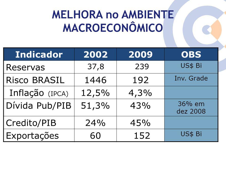 Clique para editar o estilo do título mestre TAXA DE INVESTIMENTO MAIOR QUE A DO PIB (2004-2008) Fonte:Dados Básicos IBGE.