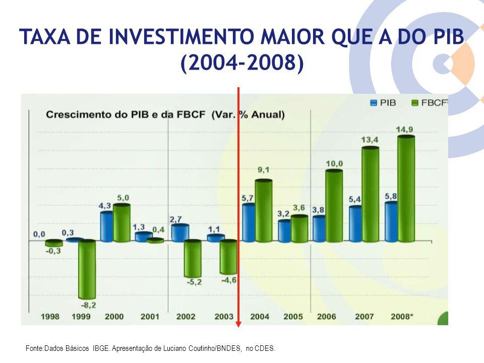 Clique para editar o estilo do título mestre TAXA DE INVESTIMENTO MAIOR QUE A DO PIB (2004-2008) Fonte:Dados Básicos IBGE. Apresentação de Luciano Cou