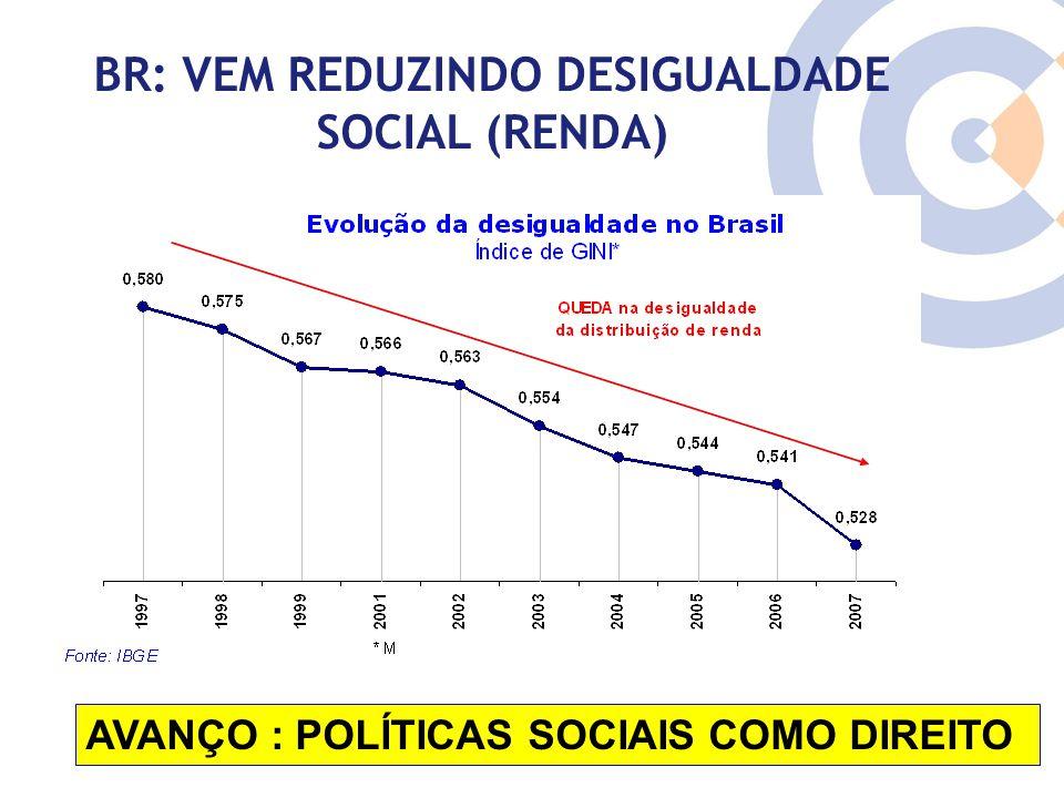 Clique para editar o estilo do título mestre BR: VEM REDUZINDO DESIGUALDADE SOCIAL (RENDA) AVANÇO : POLÍTICAS SOCIAIS COMO DIREITO