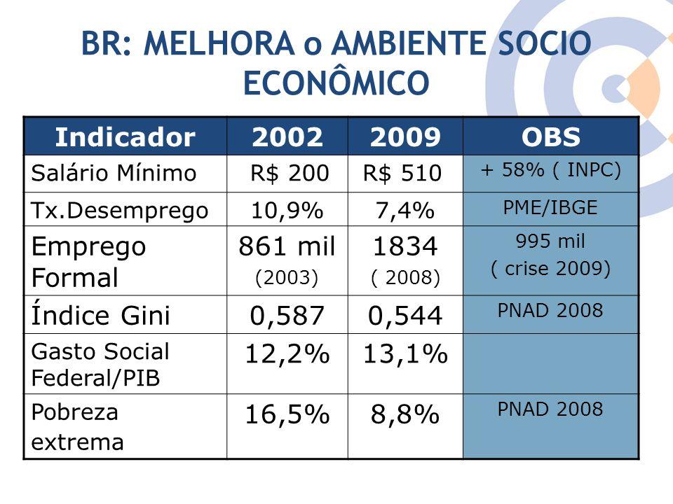 Clique para editar o estilo do título mestre BR: MELHORA o AMBIENTE SOCIO ECONÔMICO Indicador20022009OBS Salário Mínimo R$ 200 R$ 510 + 58% ( INPC) Tx