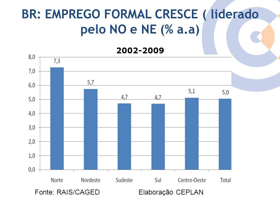 Clique para editar o estilo do título mestre BR: EMPREGO FORMAL CRESCE ( liderado pelo NO e NE (% a.a) 2002-2009 Fonte: RAIS/CAGED Elaboração CEPLAN