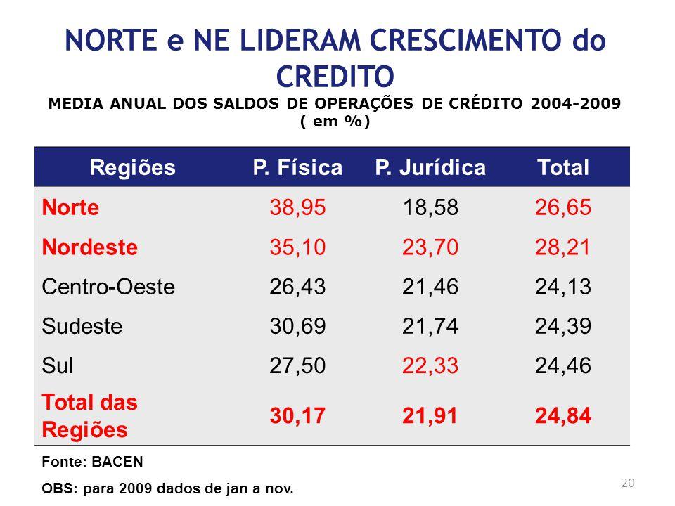 Clique para editar o estilo do título mestre SINTESE: CRESCIMENTO EM NOVAS BASES Mais importante que a taxa : padrão do crescimento: – voltado para mercado interno de consumo de massa ( classe C: de 37,5% das pessoas em 2003 para 50% 2008, vindas da D e E, segundo FGV) – com forte criacão de empregos formais : aumento de 42% entre 2003 e janeiro de 2010 e desemprego nas metrópoles cai quase 30%, segundo RAIS e IBGE – com aumento da renda do trabalho : renda anual media cresce 14,3% de 2003 a jan 2010, segundo PNAD/IBGE IMPACTO Social e Regional ( NO e NE) FAVORAVEL