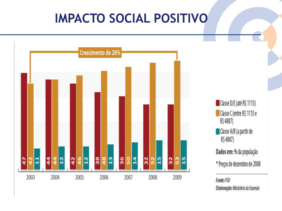 IMPACTO SOCIAL POSITIVO