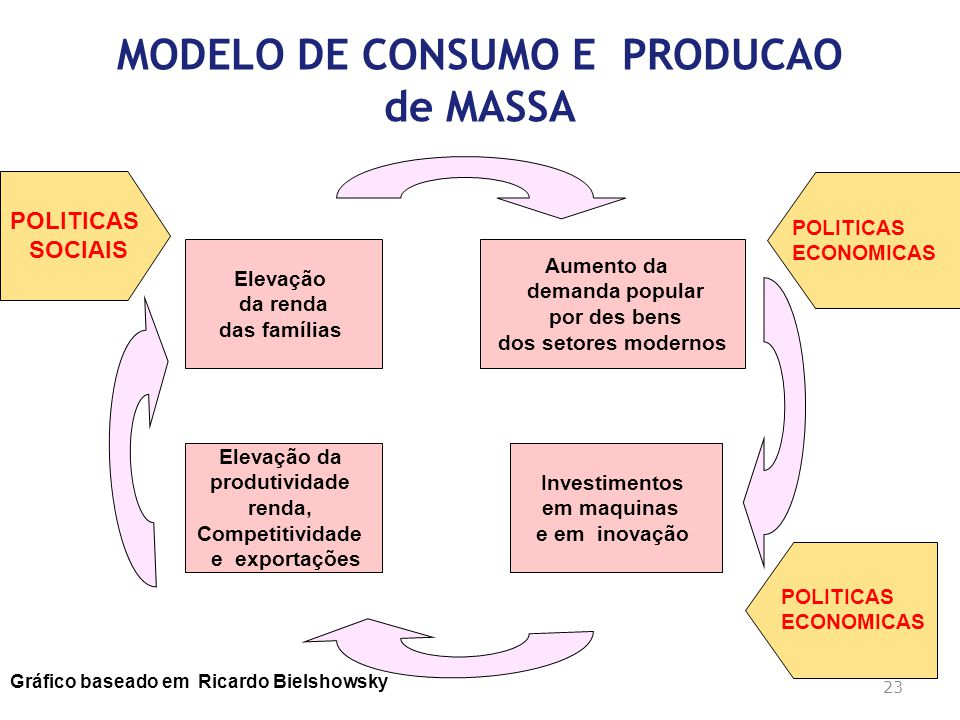 MODELO DE CONSUMO E PRODUCAO de MASSA Elevação da renda das famílias Aumento da demanda popular por des bens dos setores modernos Elevação da produtiv