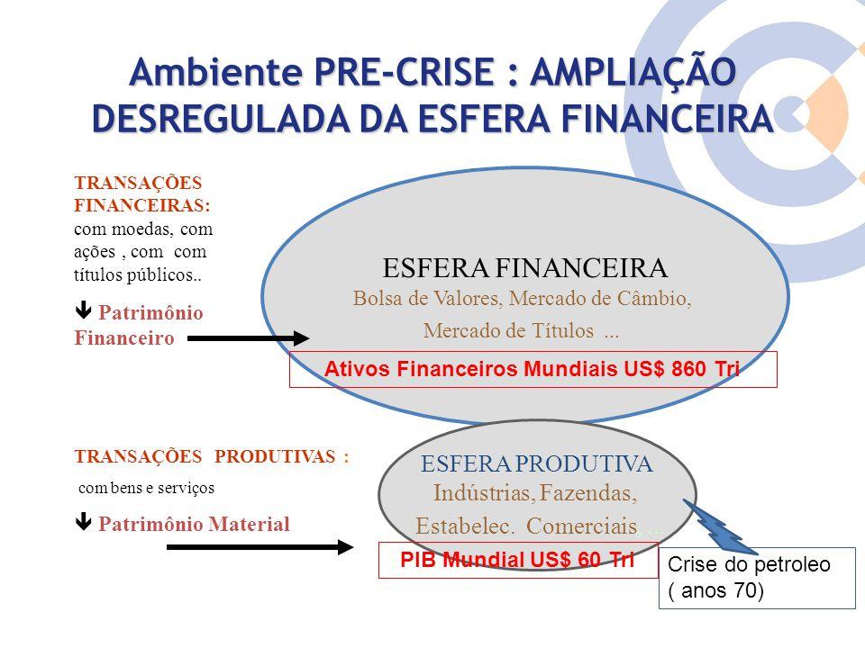 Ambiente PRE-CRISE : AMPLIAÇÃO DESREGULADA DA ESFERA FINANCEIRA ESFERA FINANCEIRA Bolsa de Valores, Mercado de Câmbio, Mercado de Títulos... ESFERA PR
