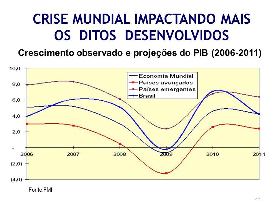 Crescimento observado e projeções do PIB (2006-2011) Fonte:FMI CRISE MUNDIAL IMPACTANDO MAIS OS DITOS DESENVOLVIDOS 27