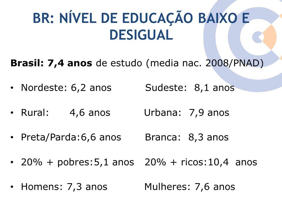 Clique para editar o estilo do título mestre BR: NÍVEL DE EDUCAÇÃO BAIXO E DESIGUAL Brasil: 7,4 anos de estudo (media nac. 2008/PNAD) Nordeste: 6,2 an