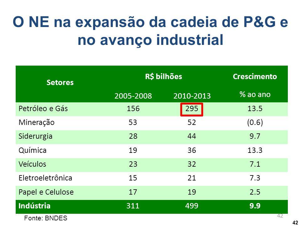 42 Cadeia de petróleo e gás responderá por mais da metade do investimento industrial Fonte: BNDES O NE na expansão da cadeia de P&G e no avanço indust
