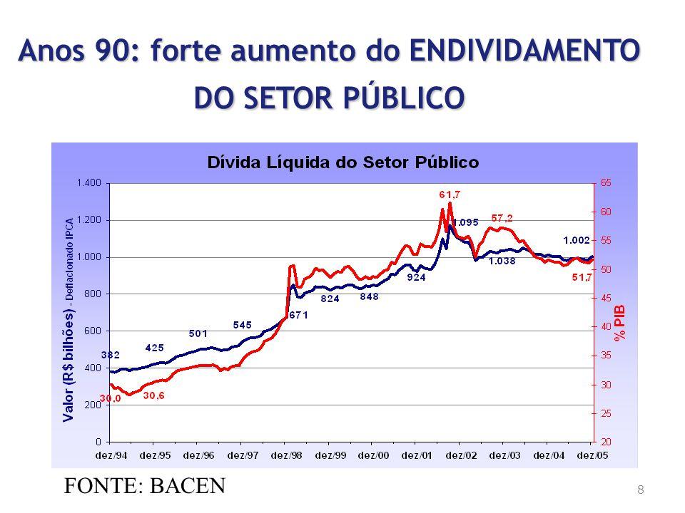 Anos 90: forte aumento do ENDIVIDAMENTO DO SETOR PÚBLICO FONTE: BACEN 8