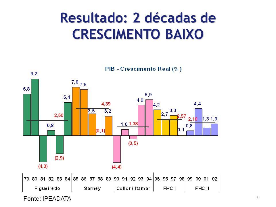 Resultado: 2 décadas de CRESCIMENTO BAIXO Fonte: IPEADATA 9