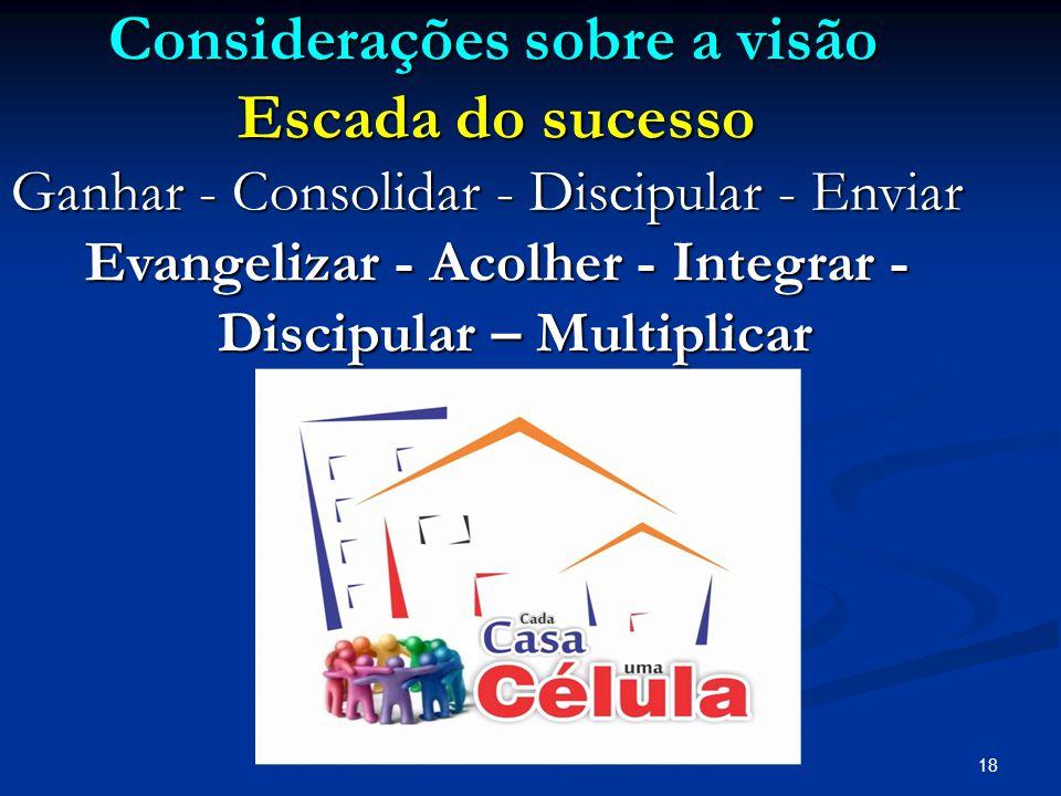 18 Considerações sobre a visão Considerações sobre a visão Escada do sucesso Escada do sucesso Ganhar - Consolidar - Discipular - Enviar Evangelizar -