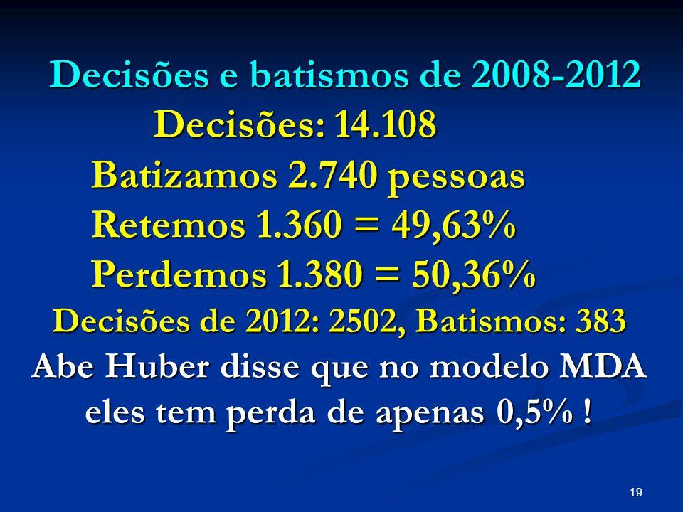 19 Decisões e batismos de 2008-2012 Decisões e batismos de 2008-2012 Decisões: 14.108 Decisões: 14.108 Batizamos 2.740 pessoas Batizamos 2.740 pessoas