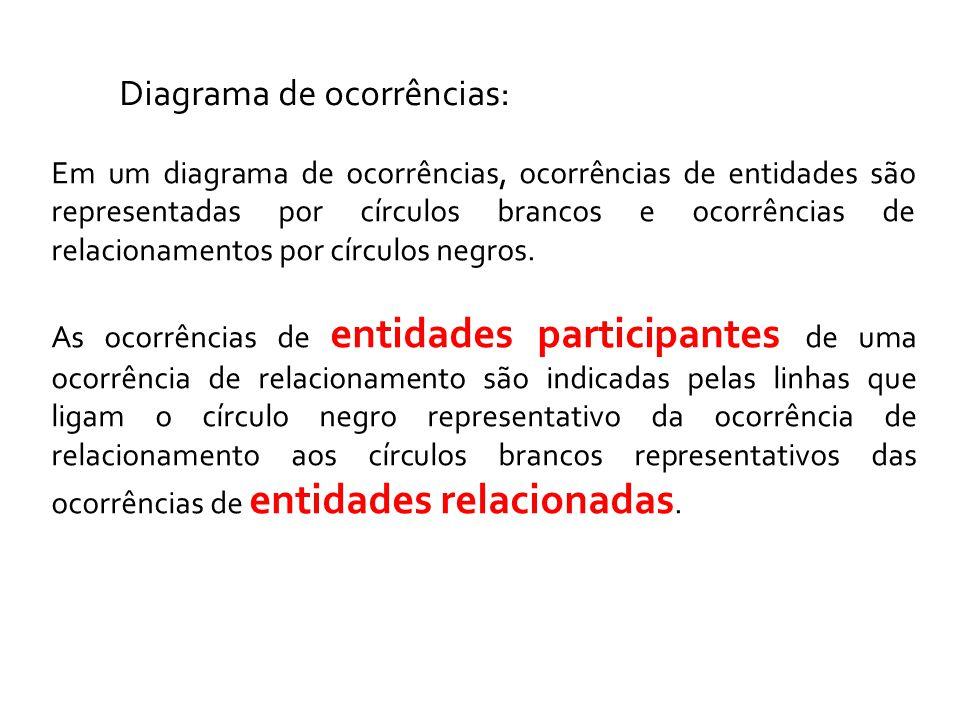 Diagrama de ocorrências: Em um diagrama de ocorrências, ocorrências de entidades são representadas por círculos brancos e ocorrências de relacionamentos por círculos negros.