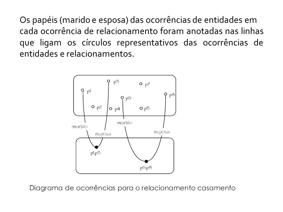 Os papéis (marido e esposa) das ocorrências de entidades em cada ocorrência de relacionamento foram anotadas nas linhas que ligam os círculos representativos das ocorrências de entidades e relacionamentos.