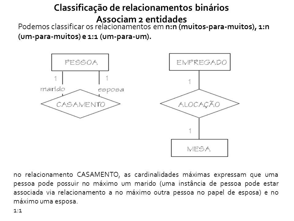 Classificação de relacionamentos binários Associam 2 entidades Podemos classificar os relacionamentos em n:n (muitos-para-muitos), 1:n (um-para-muitos) e 1:1 (um-para-um).
