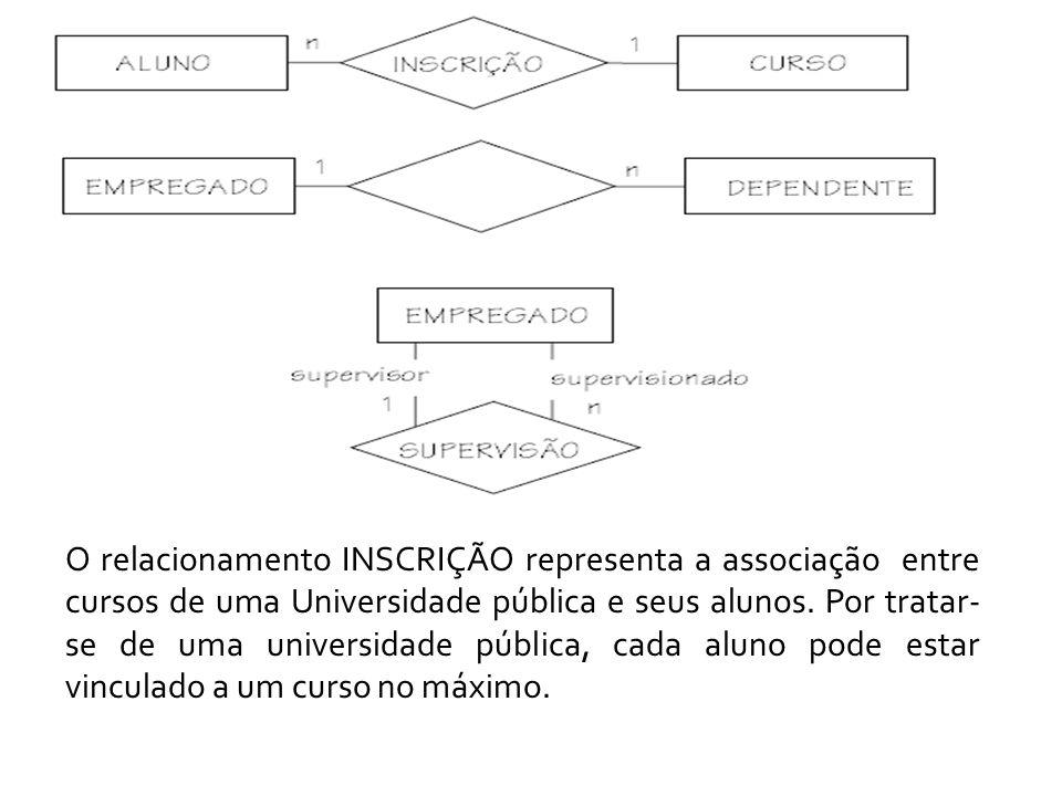 O relacionamento INSCRIÇÃO representa a associação entre cursos de uma Universidade pública e seus alunos.