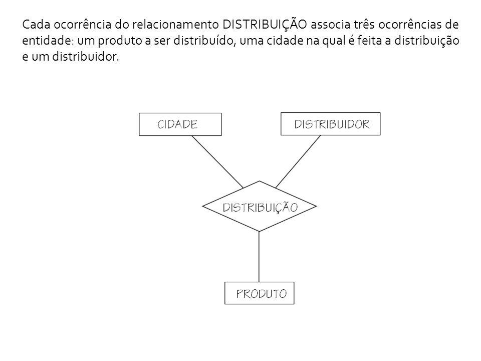 Cada ocorrência do relacionamento DISTRIBUIÇÃO associa três ocorrências de entidade: um produto a ser distribuído, uma cidade na qual é feita a distribuição e um distribuidor.
