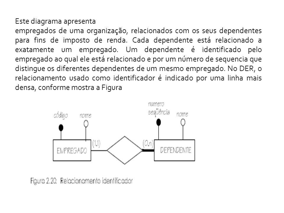 Este diagrama apresenta empregados de uma organização, relacionados com os seus dependentes para fins de imposto de renda.