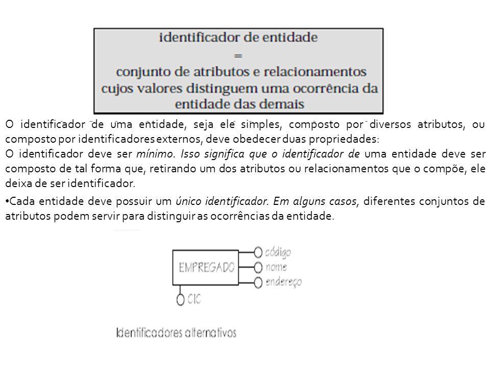 O identificador de uma entidade, seja ele simples, composto por diversos atributos, ou composto por identificadores externos, deve obedecer duas propriedades: O identificador deve ser mínimo.