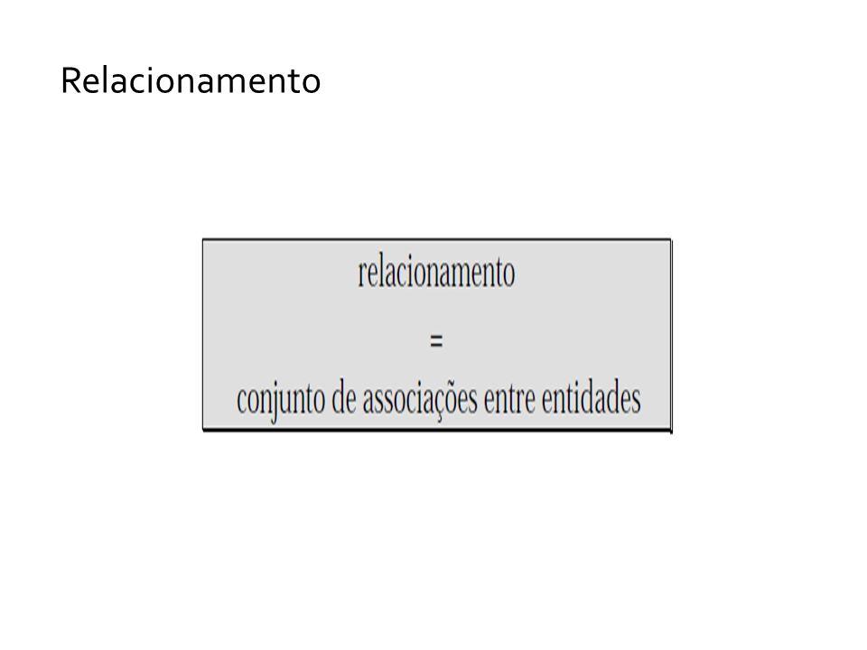 Em um DER, um relacionamento é representado através de um losango, ligado por linhas aos retângulos representativos das entidades que participam do relacionamento.