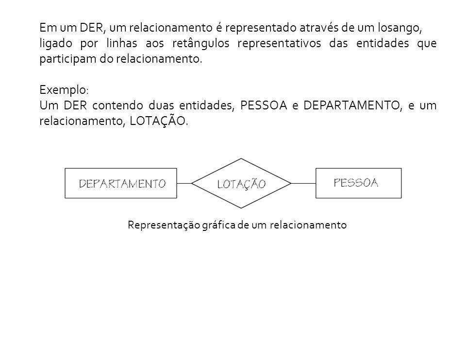 um conjunto de objetos classificados como pessoas (relacionamento PESSOA).