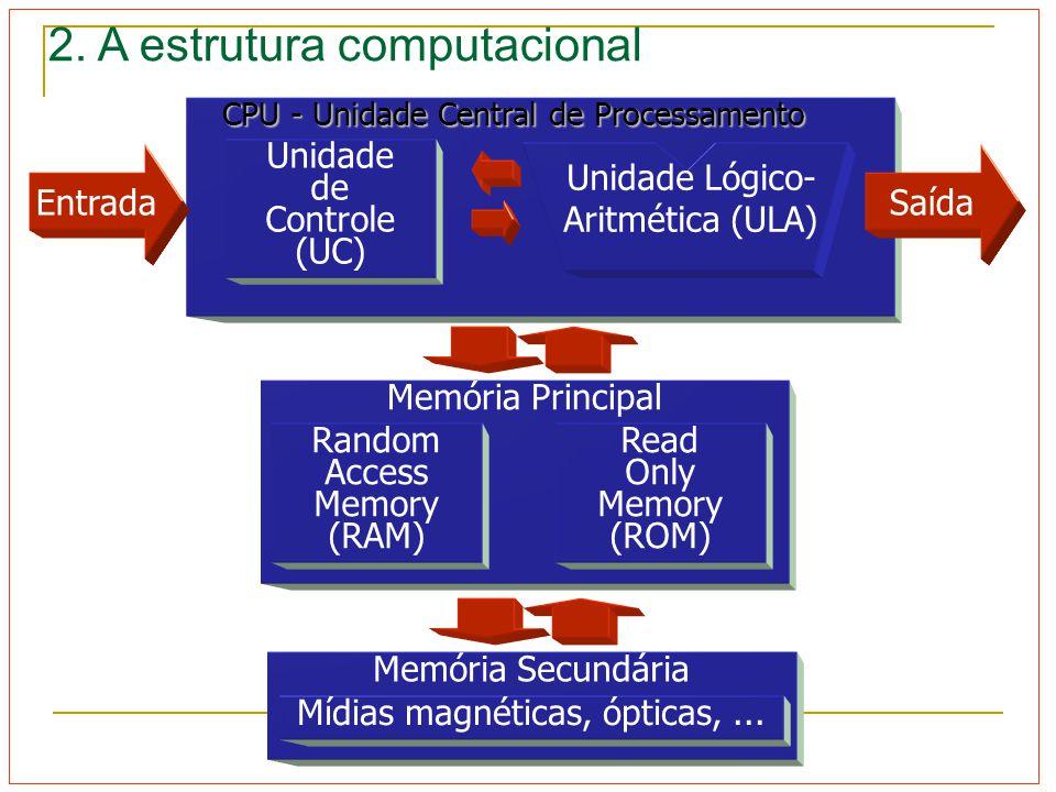 2. A estrutura computacional CPU - Unidade Central de Processamento Saída Unidade de Controle (UC) Unidade Lógico- Aritmética (ULA) Memória Principal