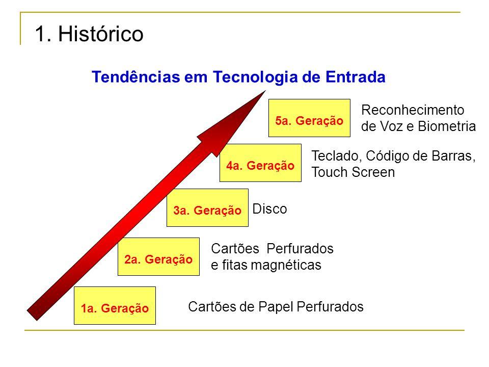 1a. Geração 2a. Geração 3a. Geração 4a. Geração 5a. Geração Cartões de Papel Perfurados Cartões Perfurados e fitas magnéticas Disco Teclado, Código de