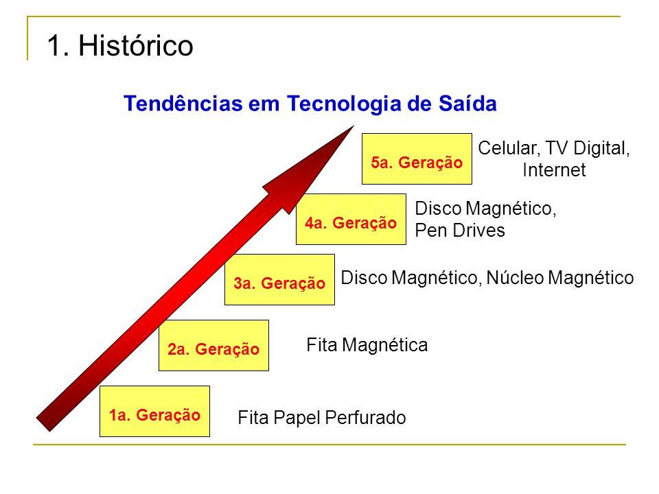 Fita Papel Perfurado Fita Magnética Disco Magnético, Núcleo Magnético Disco Magnético, Pen Drives 1a. Geração 2a. Geração 3a. Geração 4a. Geração 5a.