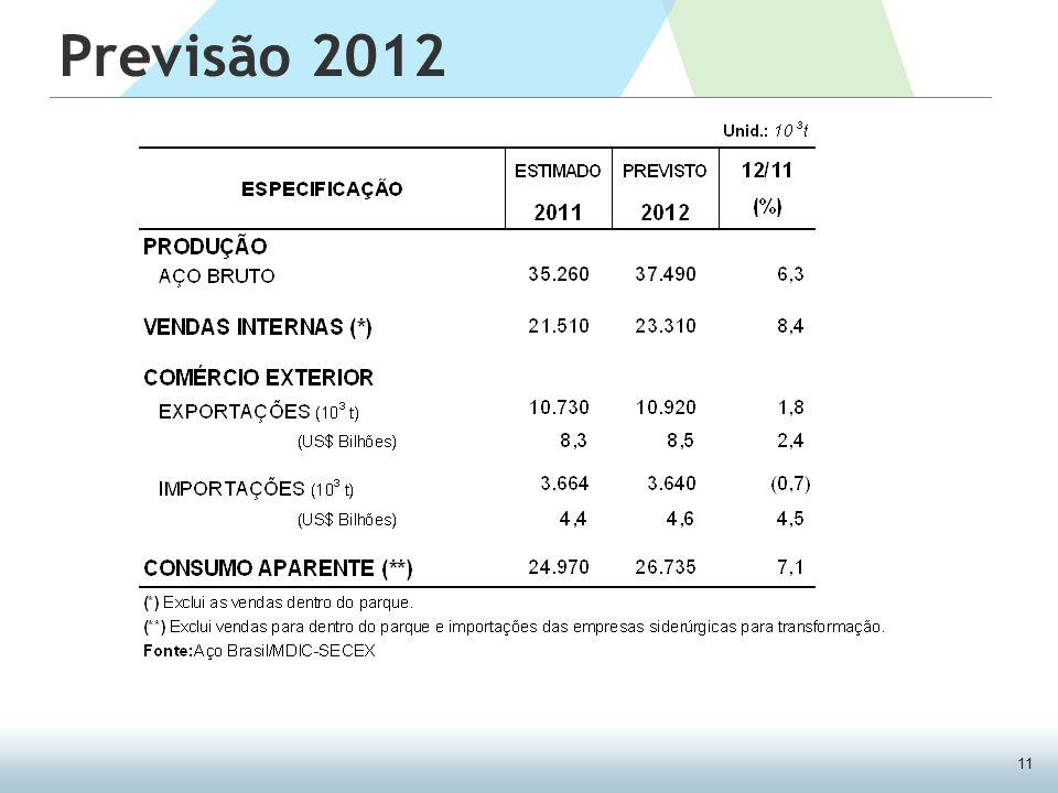 11 Previsão 2012