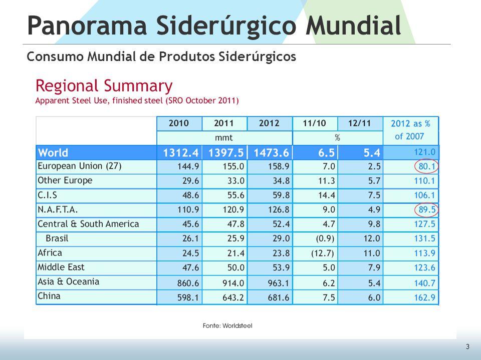 3 Panorama Siderúrgico Mundial Consumo Mundial de Produtos Siderúrgicos