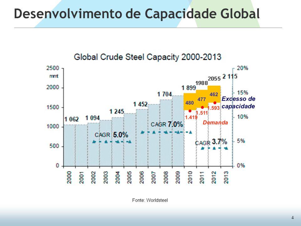4 Desenvolvimento de Capacidade Global Fonte: Worldsteel