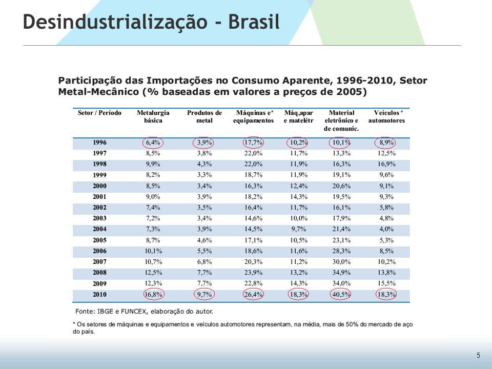5 Desindustrialização - Brasil