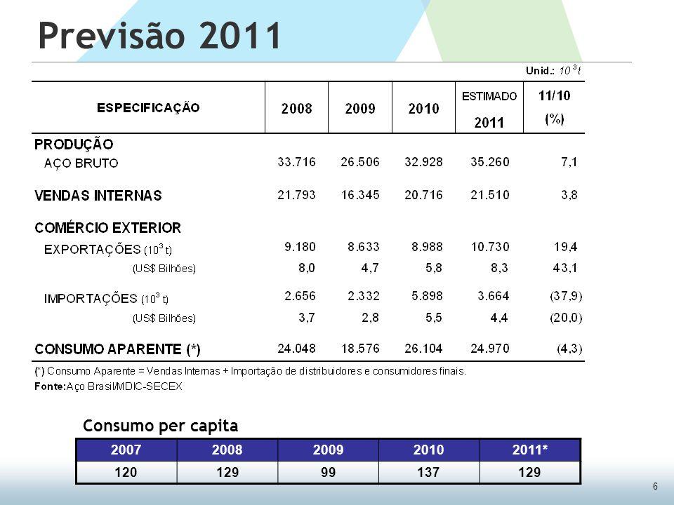 6 Previsão 2011 20072008200920102011* 12012999137129 Consumo per capita