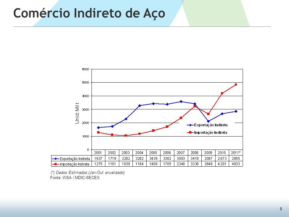 8 Comércio Indireto de Aço Fonte: WSA / MDIC-SECEX Unid: Mil t (*) Dados Estimados (Jan-Out anualizado)