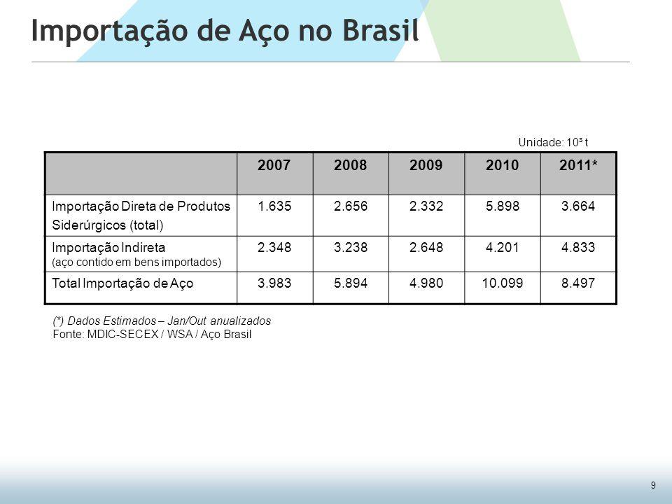 9 Importação de Aço no Brasil 20072008200920102011* Importação Direta de Produtos Siderúrgicos (total) 1.6352.6562.3325.8983.664 Importação Indireta (aço contido em bens importados) 2.3483.2382.6484.2014.833 Total Importação de Aço3.9835.8944.98010.0998.497 (*) Dados Estimados – Jan/Out anualizados Fonte: MDIC-SECEX / WSA / Aço Brasil Unidade: 10³ t