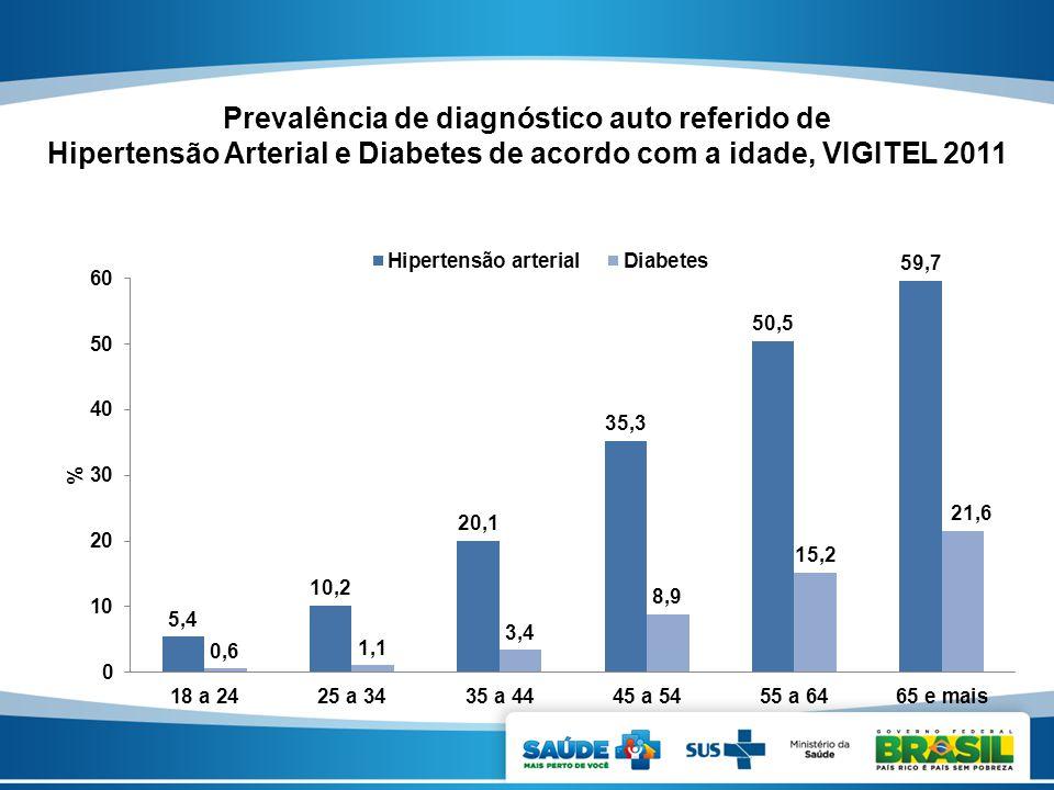 * Prevalência de diagnóstico auto referido de Hipertensão Arterial e Diabetes de acordo com a idade, VIGITEL 2011