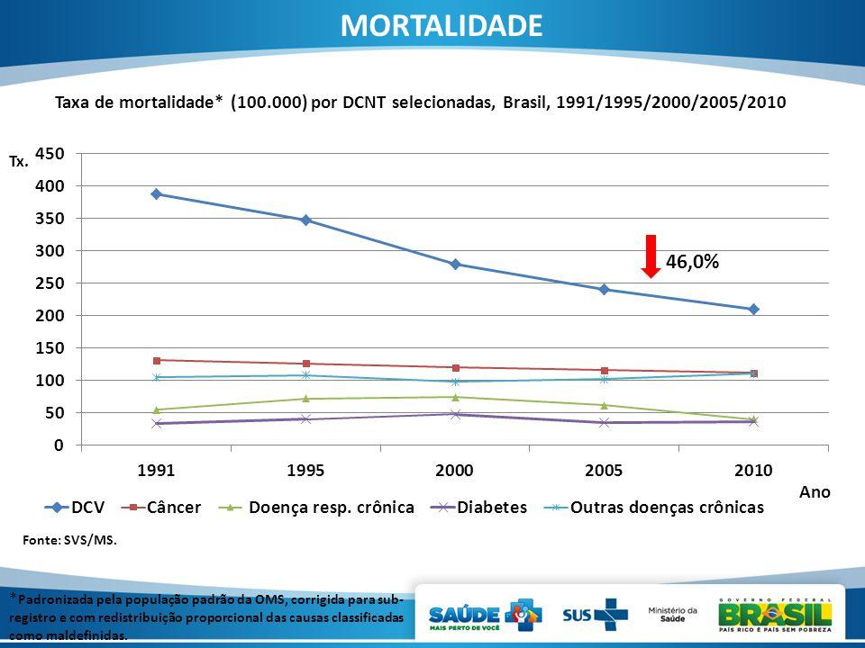 Fonte: SVS/MS. Taxa de mortalidade* (100.000) por DCNT selecionadas, Brasil, 1991/1995/2000/2005/2010 MORTALIDADE * Padronizada pela população padrão