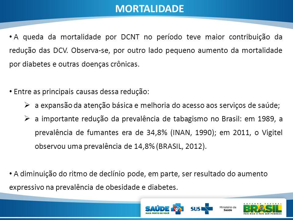 A queda da mortalidade por DCNT no período teve maior contribuição da redução das DCV. Observa-se, por outro lado pequeno aumento da mortalidade por d