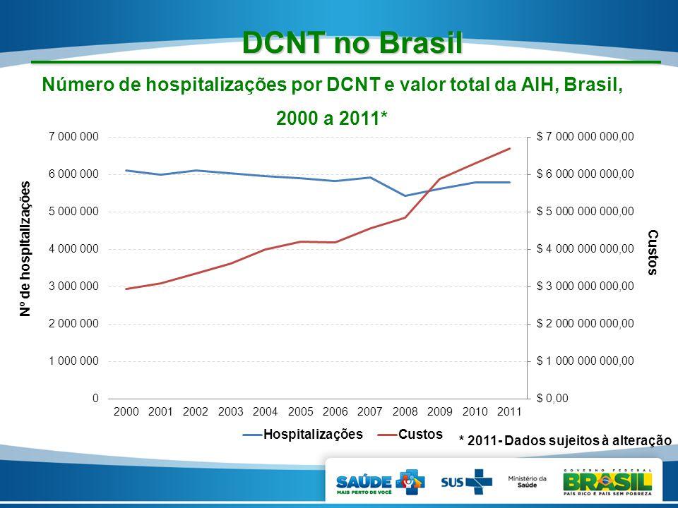 DCNT no Brasil Número de hospitalizações por DCNT e valor total da AIH, Brasil, 2000 a 2011* Nº de hospitalizações Custos * 2011- Dados sujeitos à alt