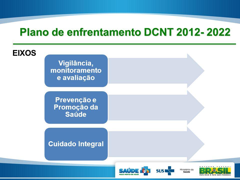 EIXOS Plano de enfrentamento DCNT 2012- 2022 Vigilância, monitoramento e avaliação Prevenção e Promoção da Saúde Cuidado Integral