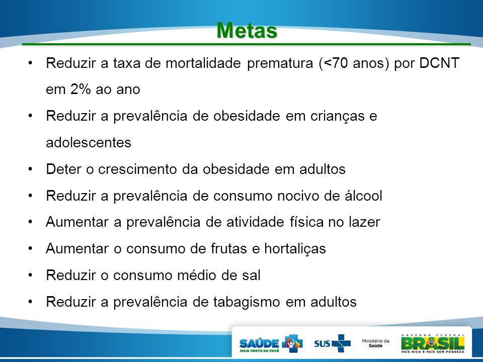 Metas Reduzir a taxa de mortalidade prematura (<70 anos) por DCNT em 2% ao ano Reduzir a prevalência de obesidade em crianças e adolescentes Deter o c