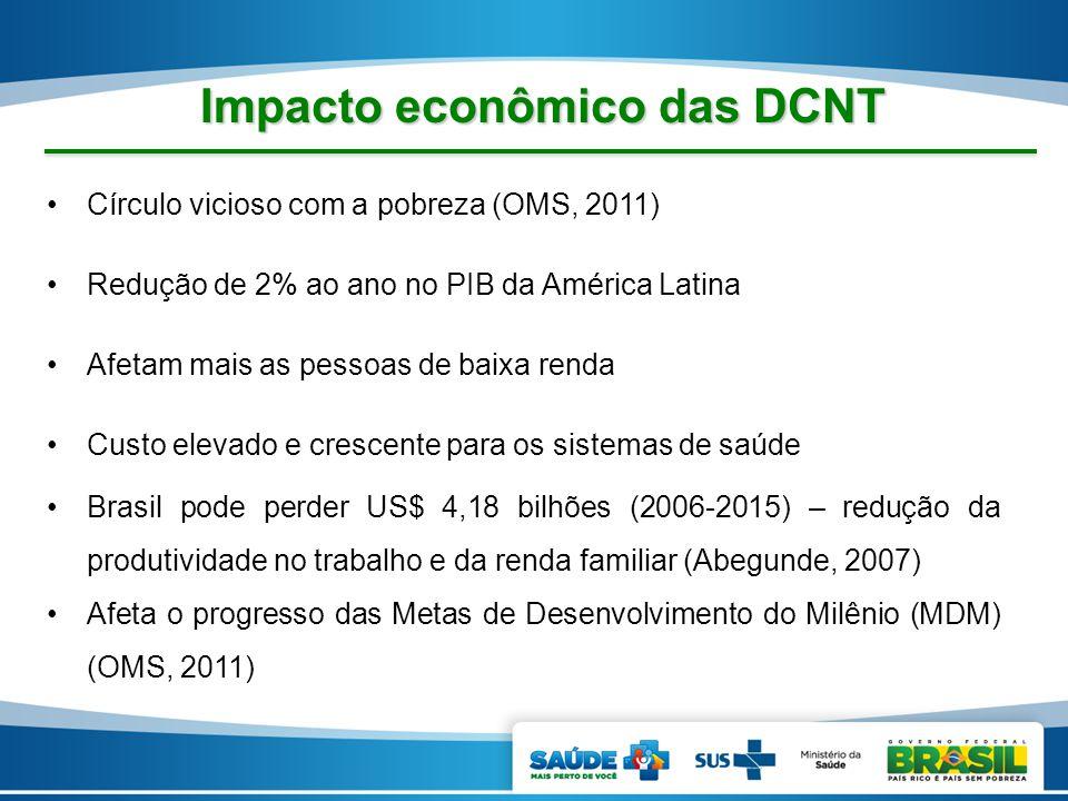 Círculo vicioso com a pobreza (OMS, 2011) Redução de 2% ao ano no PIB da América Latina Afetam mais as pessoas de baixa renda Custo elevado e crescent