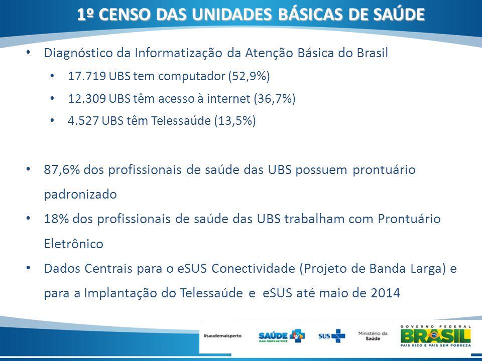 . Diagnóstico da Informatização da Atenção Básica do Brasil 17.719 UBS tem computador (52,9%) 12.309 UBS têm acesso à internet (36,7%) 4.527 UBS têm T