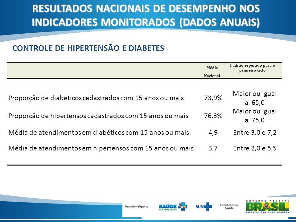 RESULTADOS NACIONAIS DE DESEMPENHO NOS INDICADORES MONITORADOS (DADOS ANUAIS) CONTROLE DE HIPERTENSÃO E DIABETES Proporção de diabéticos cadastrados c