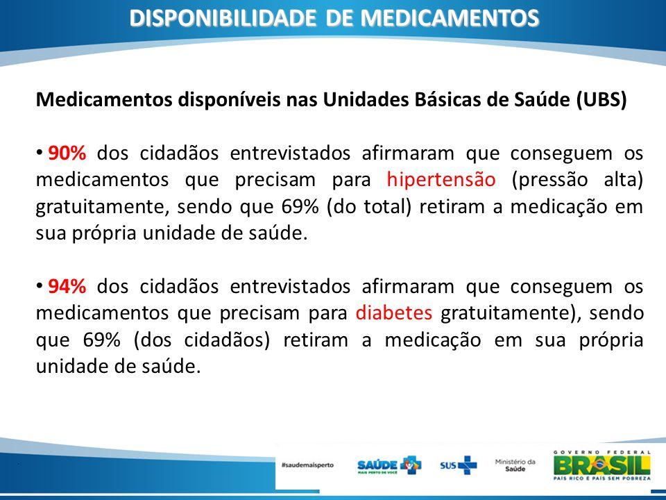 . DISPONIBILIDADE DE MEDICAMENTOS Medicamentos disponíveis nas Unidades Básicas de Saúde (UBS) 90% dos cidadãos entrevistados afirmaram que conseguem