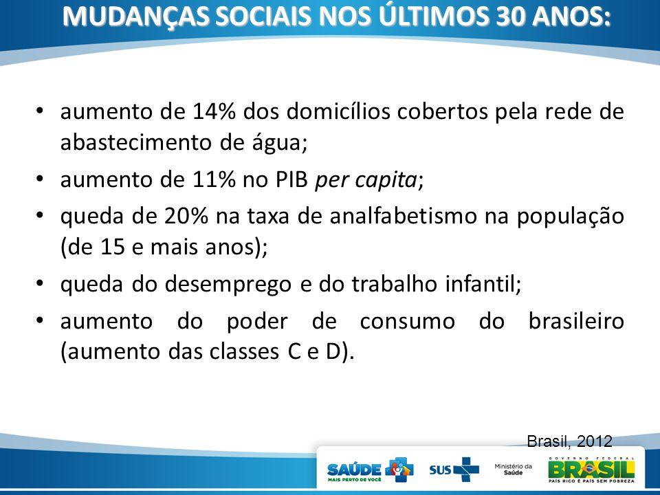 MUDANÇAS SOCIAIS NOS ÚLTIMOS 30 ANOS: aumento de 14% dos domicílios cobertos pela rede de abastecimento de água; aumento de 11% no PIB per capita; que
