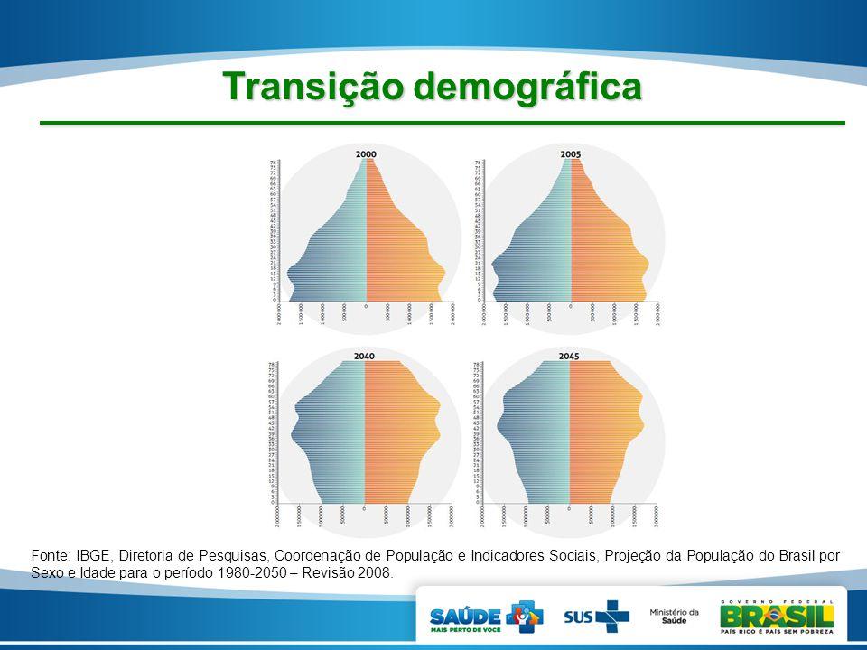 Transição demográfica Fonte: IBGE, Diretoria de Pesquisas, Coordenação de População e Indicadores Sociais, Projeção da População do Brasil por Sexo e