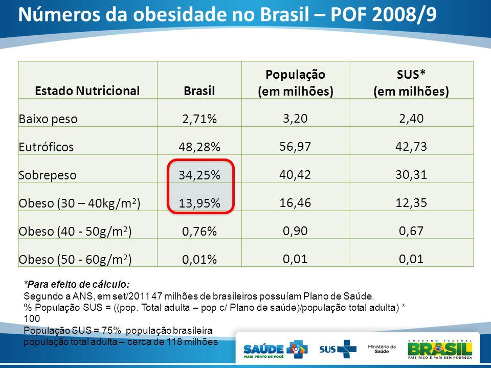 Números da obesidade no Brasil – POF 2008/9 Estado NutricionalBrasil População (em milhões) SUS* (em milhões) Baixo peso2,71%3,202,40 Eutróficos48,28%